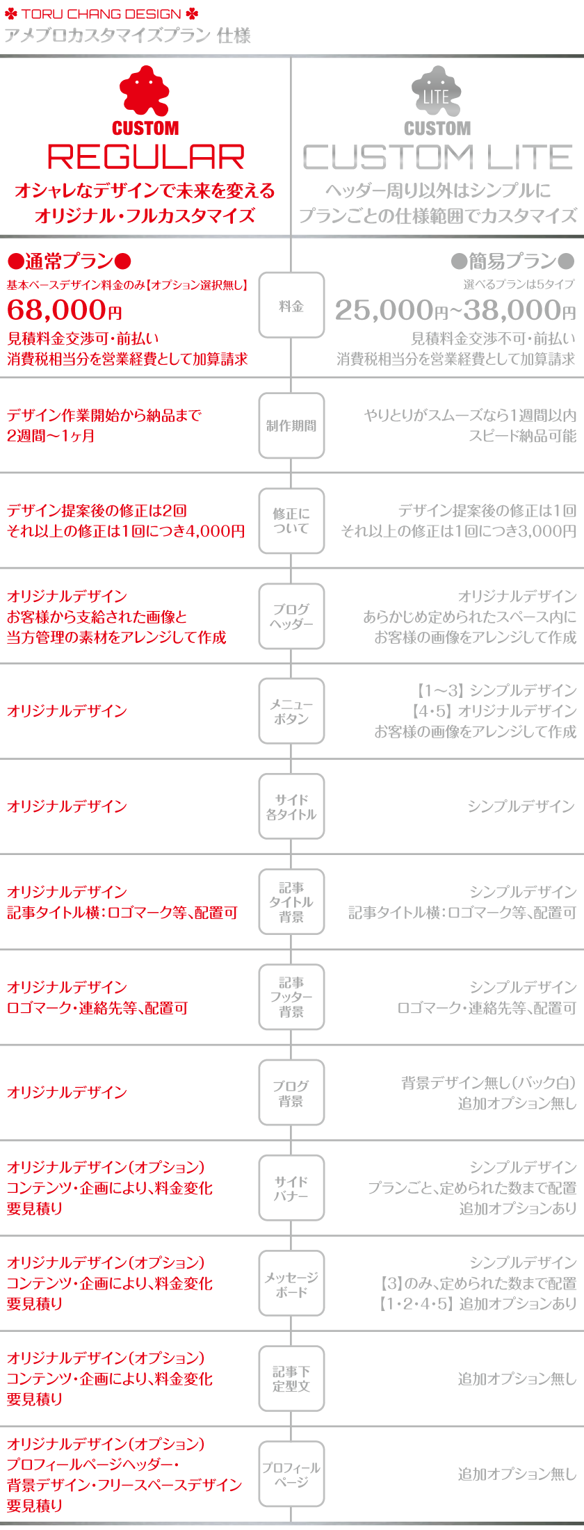 アメブロカスタマイズ_プラン別_料金・仕様_Ameblo,Ameba,フルカスタマイズ,toru chang