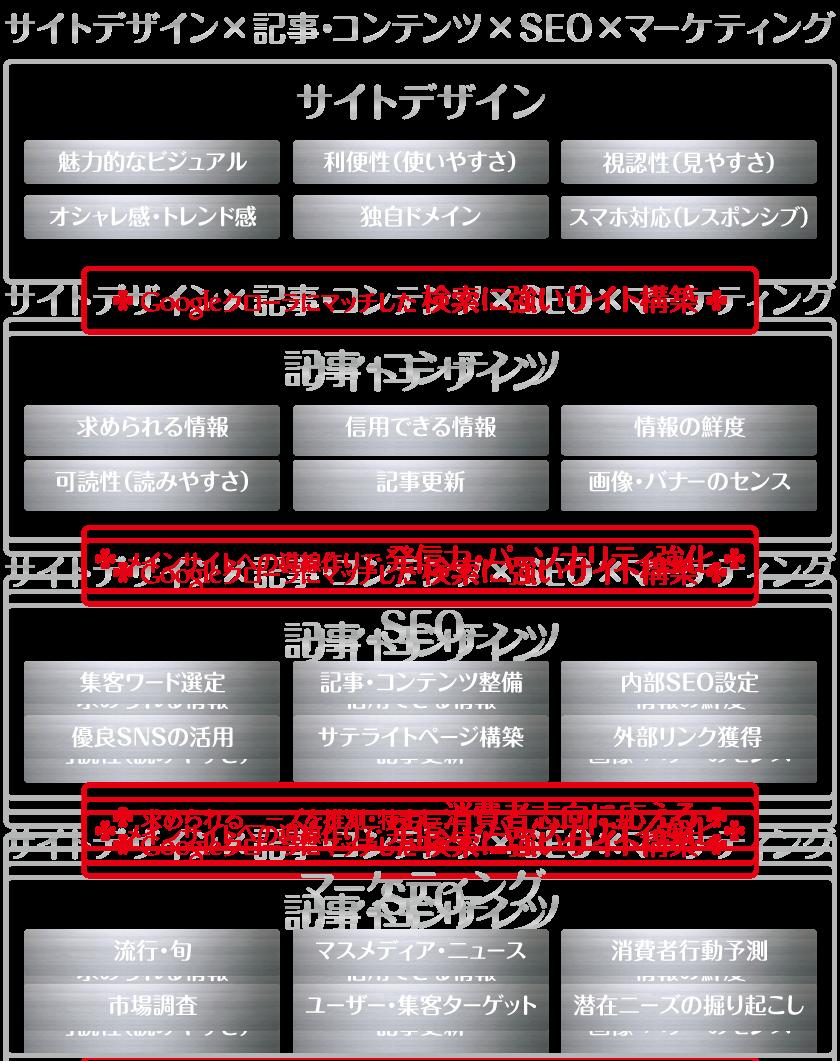 サイトデザイン×記事・コンテンツ×SEO×マーケティング_TORU CHANG DESIGN,torutchang