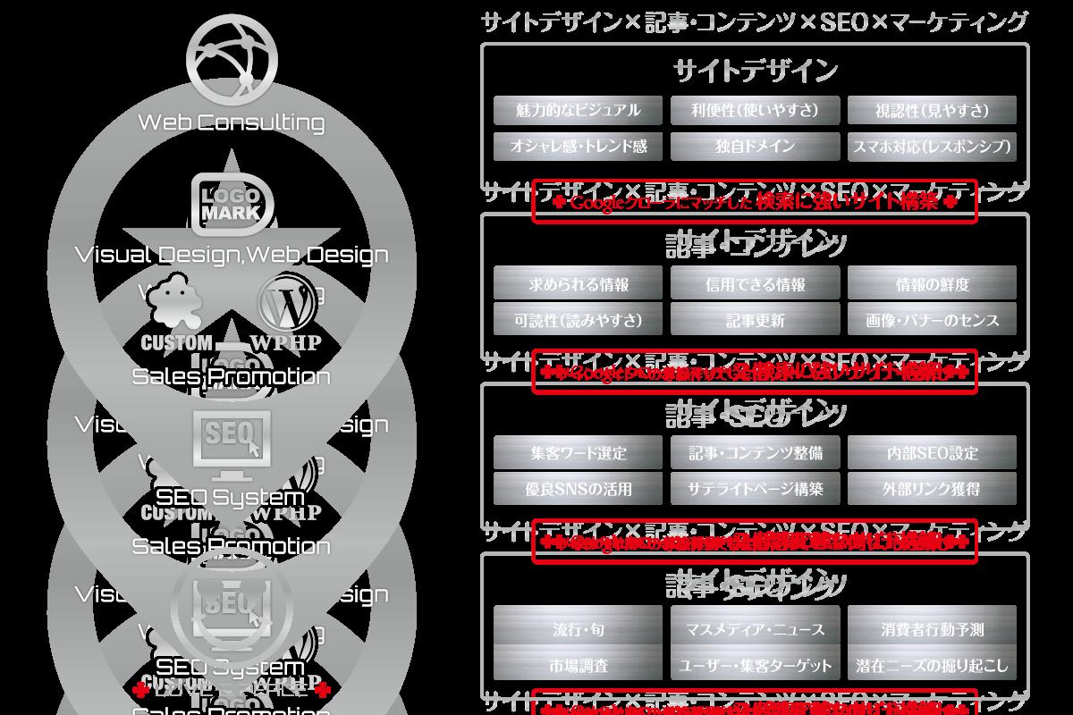 Solution-Chart_【TORU CHANG DESIGN】オシャレなデザインで未来を変える|アメブロカスタマイズ|HP制作|ロゴマーク|SEO|サロン集客